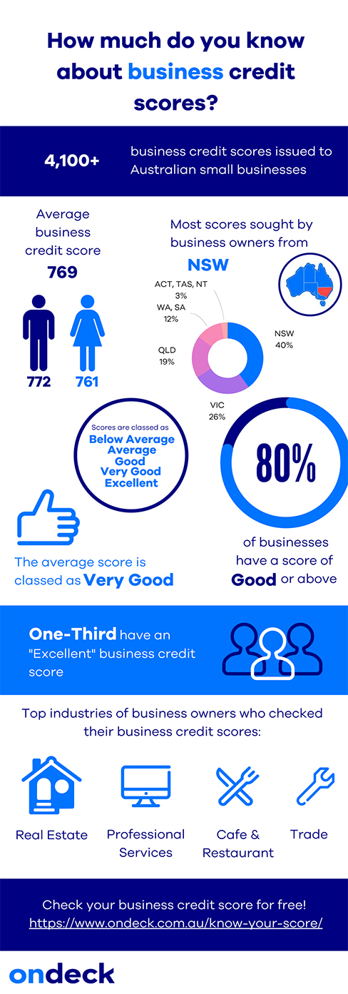 Do you know your business credit score interestingly as you can see from the infographic below of those who do check their rating 80 percent have a good or better than good credit score reheart Images